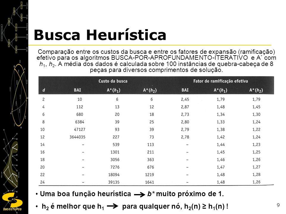 Busca Heurística Uma boa função heurística b* muito próximo de 1.