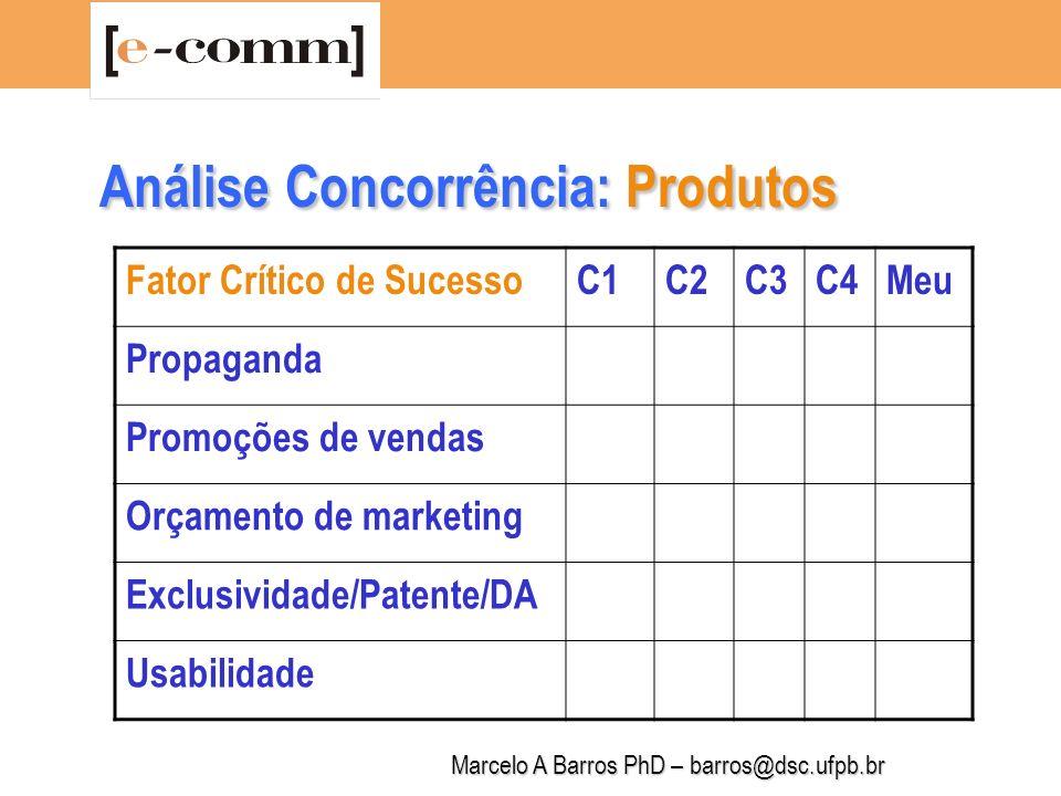 Análise Concorrência: Produtos