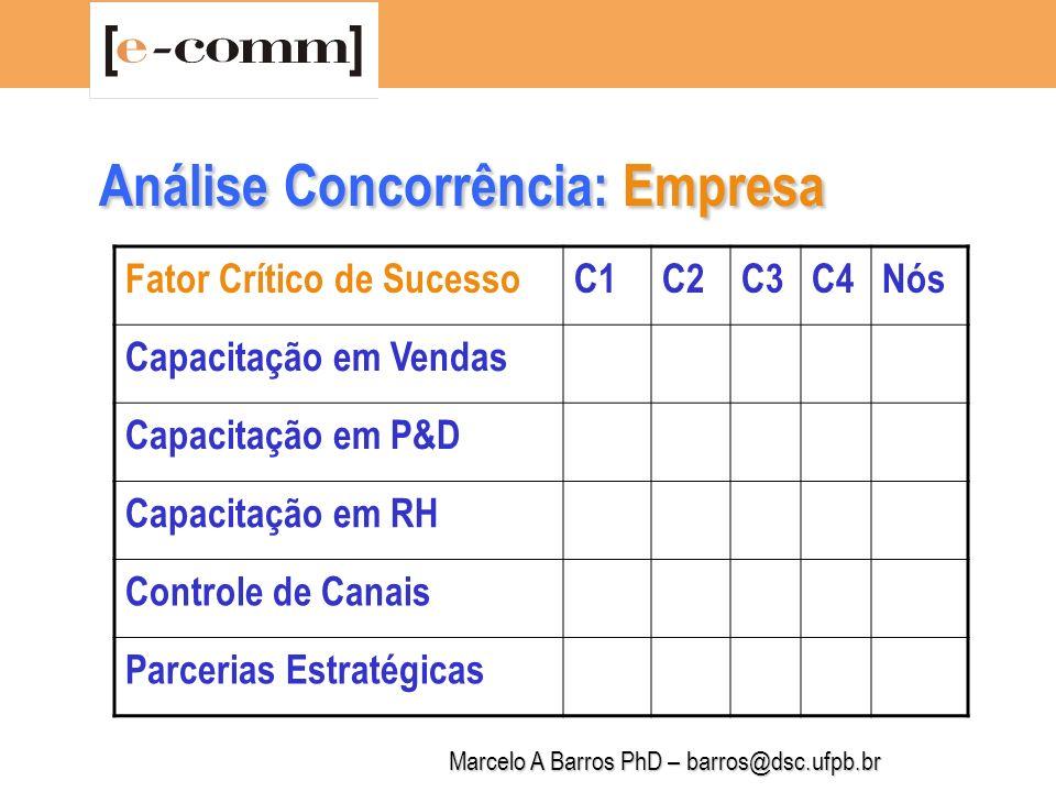 Análise Concorrência: Empresa