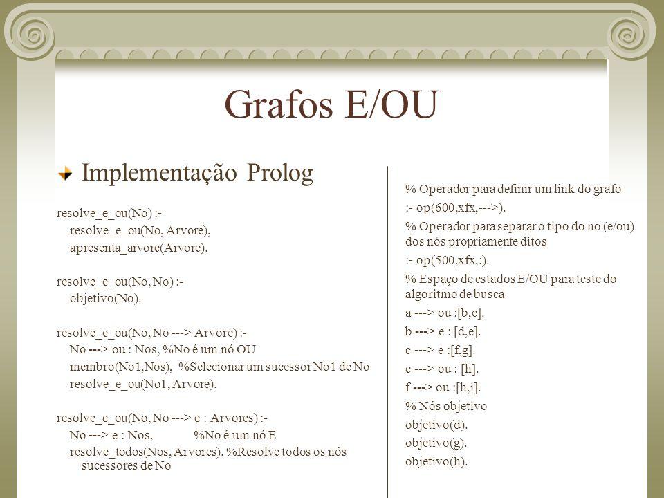 Grafos E/OU Implementação Prolog resolve_e_ou(No) :-