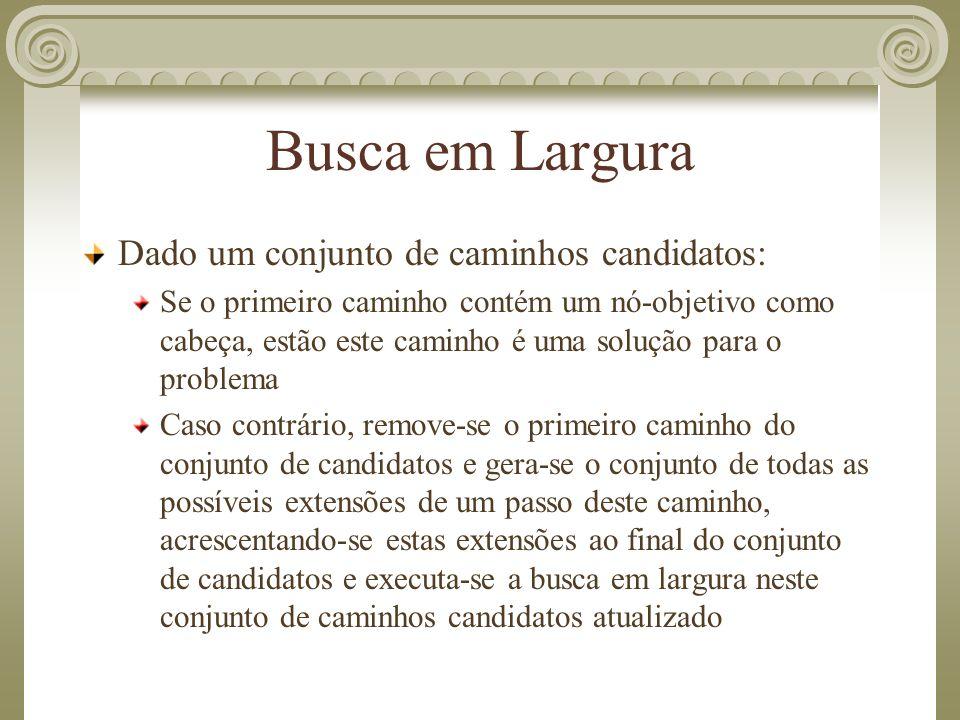 Busca em Largura Dado um conjunto de caminhos candidatos: