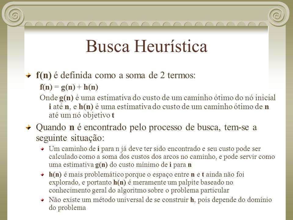 Busca Heurística f(n) é definida como a soma de 2 termos: