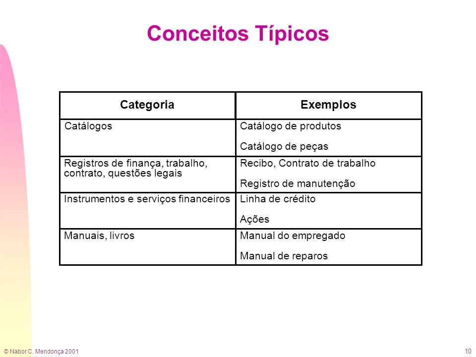 Conceitos Típicos Categoria Exemplos Catálogos Catálogo de produtos
