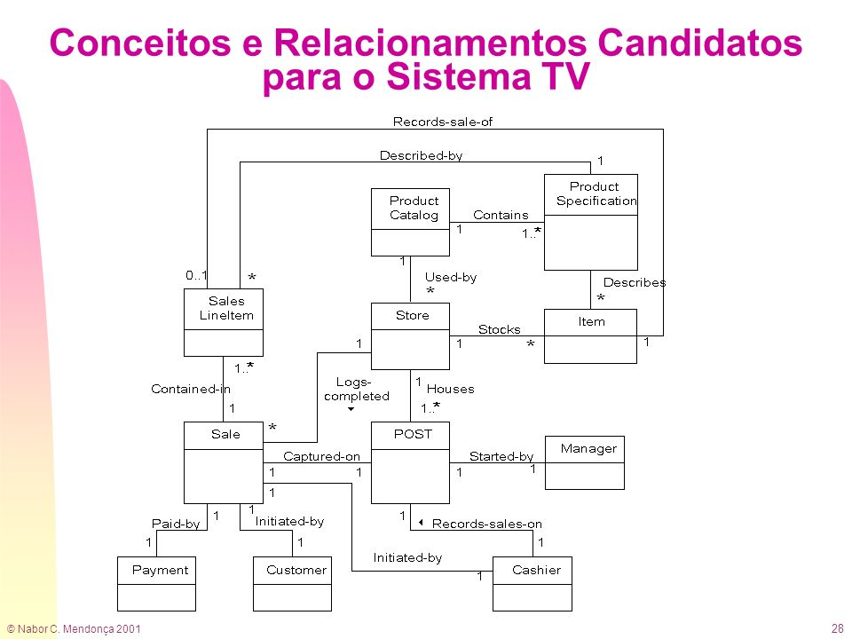 Conceitos e Relacionamentos Candidatos para o Sistema TV