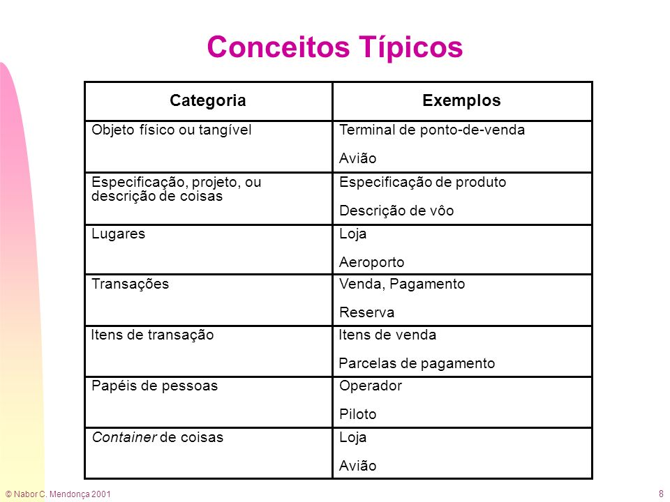 Conceitos Típicos Categoria Exemplos Objeto físico ou tangível