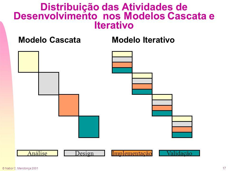 Distribuição das Atividades de Desenvolvimento nos Modelos Cascata e Iterativo