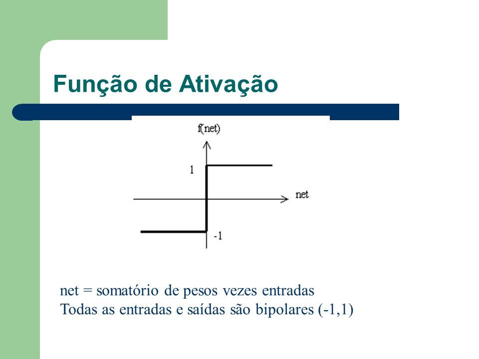 Função de Ativação net = somatório de pesos vezes entradas