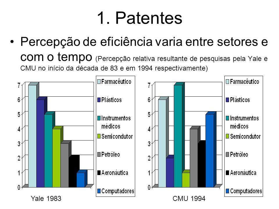 1. Patentes