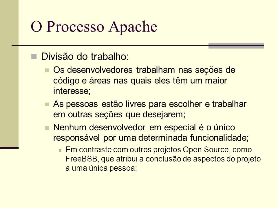 O Processo Apache Divisão do trabalho: