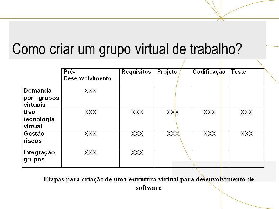 Como criar um grupo virtual de trabalho