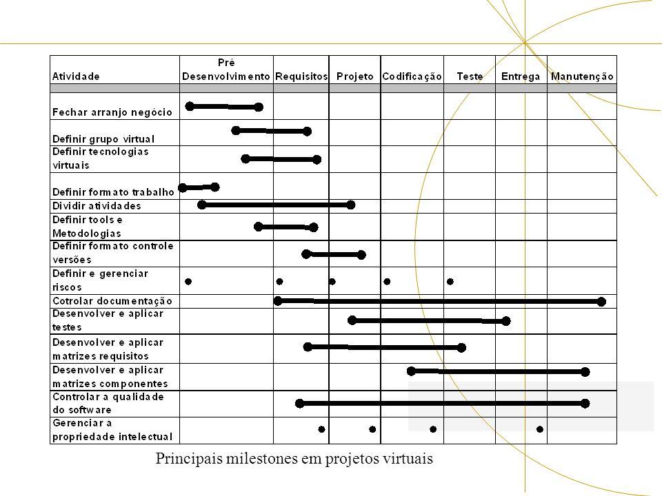 Principais milestones em projetos virtuais