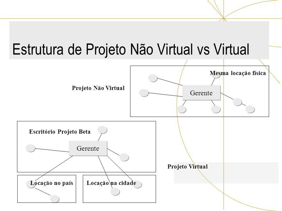Estrutura de Projeto Não Virtual vs Virtual