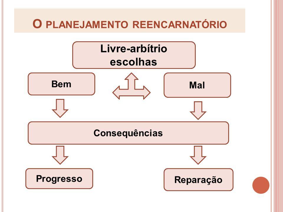 O planejamento reencarnatório