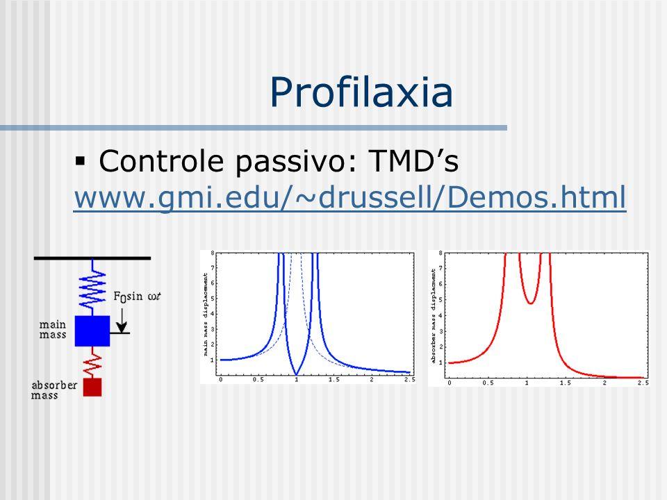 Profilaxia Controle passivo: TMD's www.gmi.edu/~drussell/Demos.html