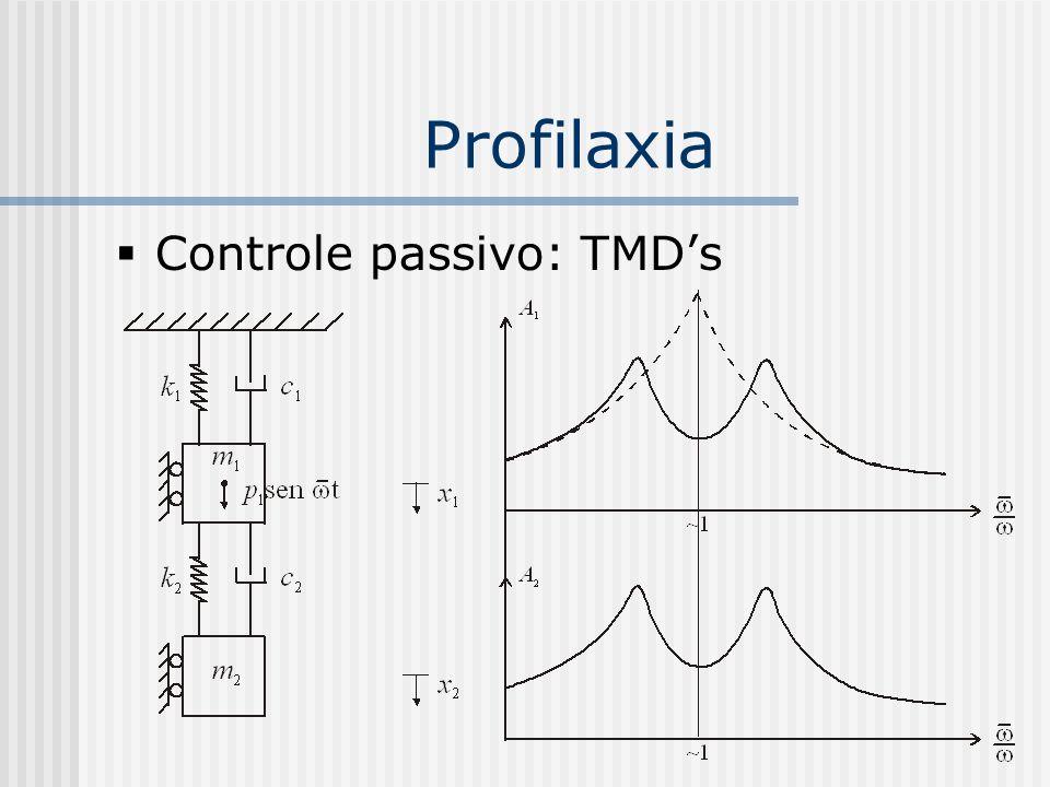 Profilaxia Controle passivo: TMD's