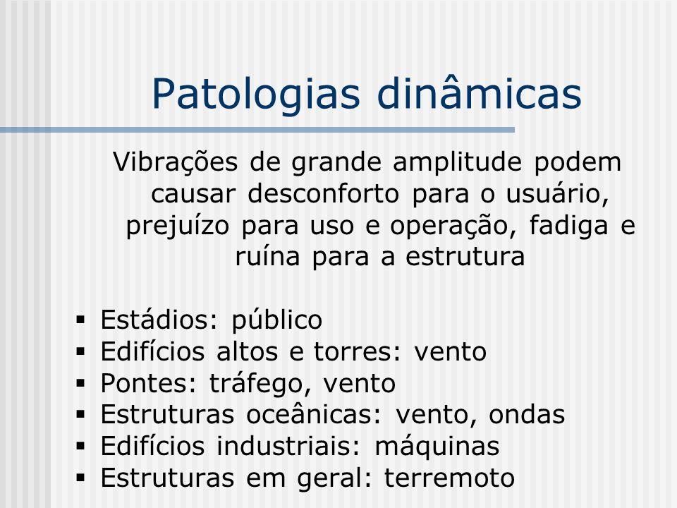 Patologias dinâmicas