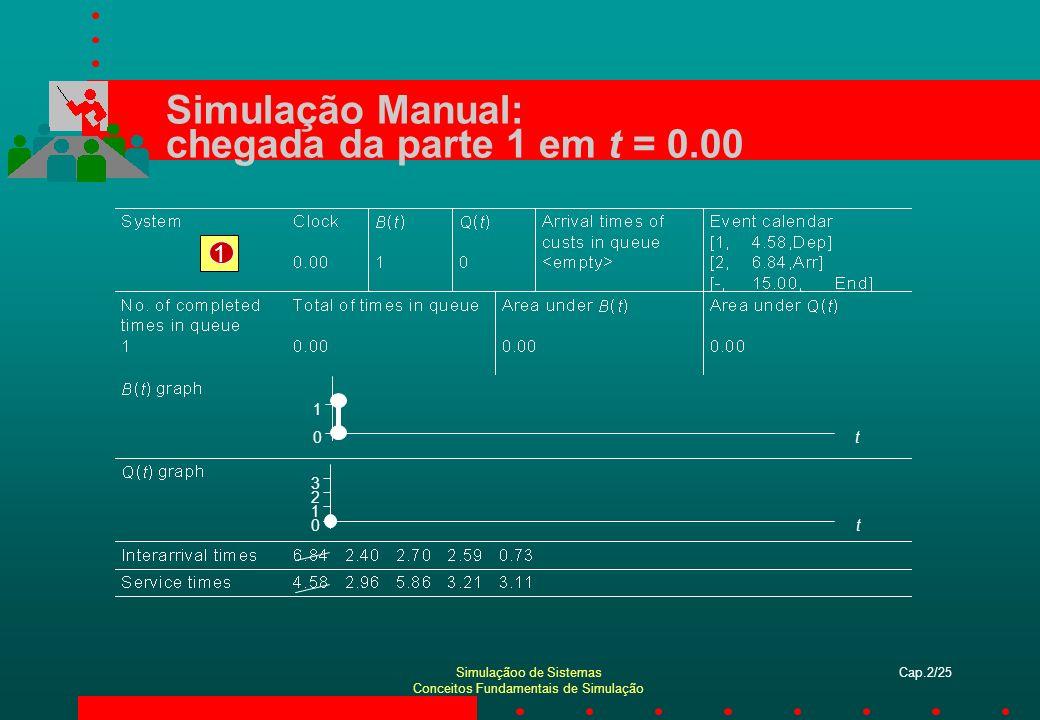 Simulação Manual: chegada da parte 1 em t = 0.00