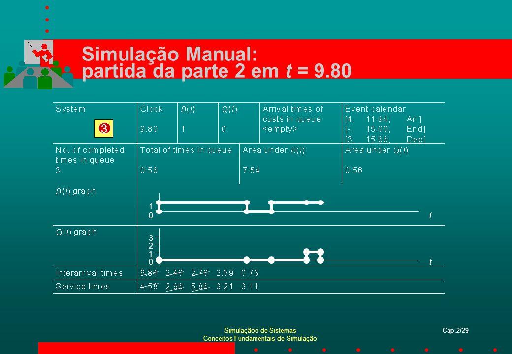 Simulação Manual: partida da parte 2 em t = 9.80