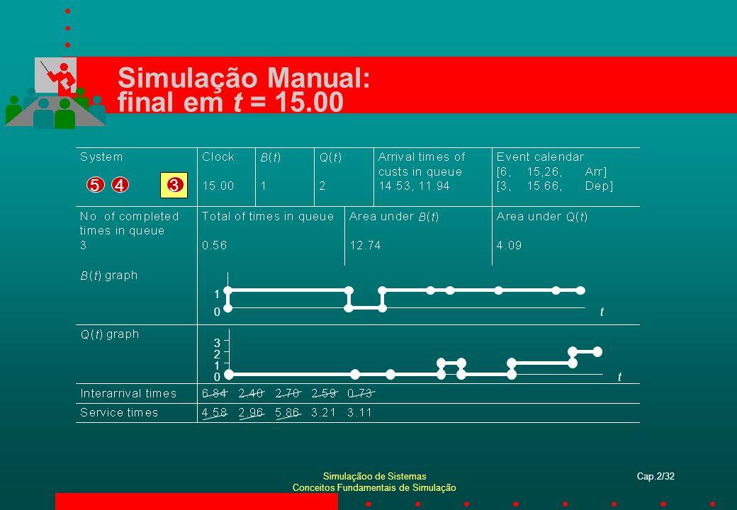 Simulação Manual: final em t = 15.00