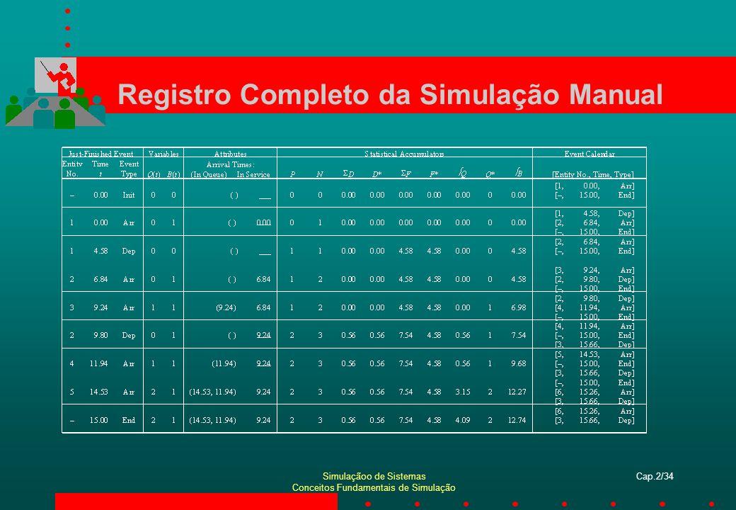 Registro Completo da Simulação Manual