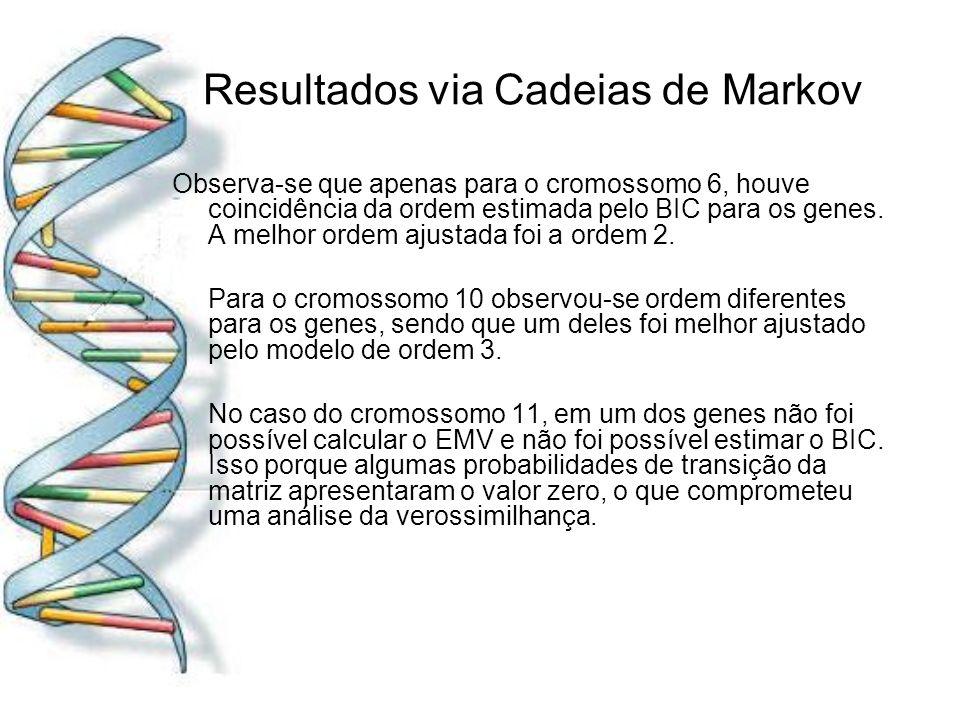 Resultados via Cadeias de Markov