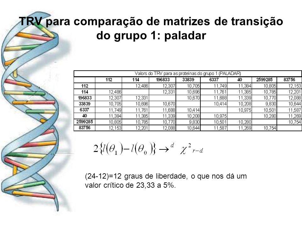 TRV para comparação de matrizes de transição do grupo 1: paladar