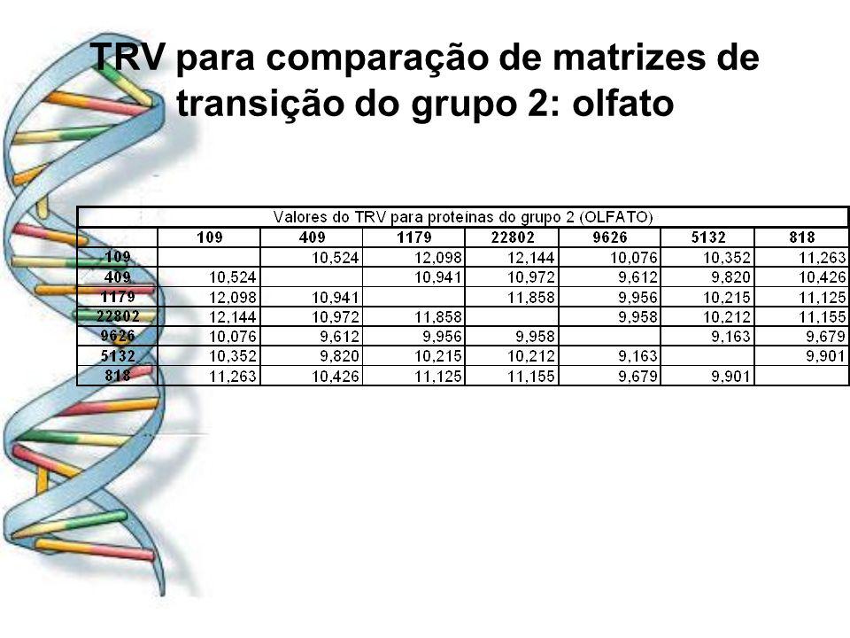 TRV para comparação de matrizes de transição do grupo 2: olfato