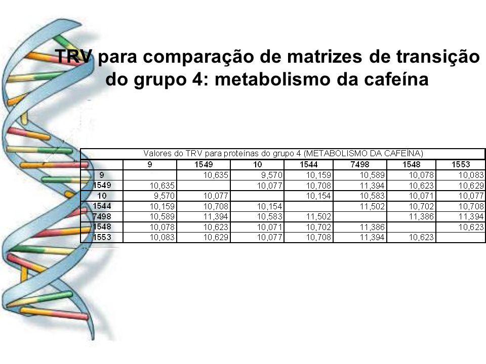 TRV para comparação de matrizes de transição do grupo 4: metabolismo da cafeína