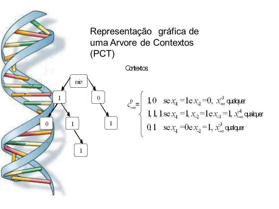 Representação gráfica de uma Arvore de Contextos (PCT)