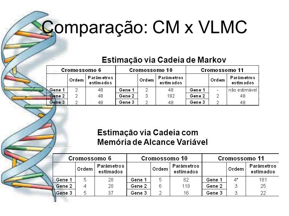 Comparação: CM x VLMC Estimação via Cadeia de Markov