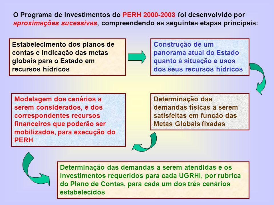 O Programa de Investimentos do PERH 2000-2003 foi desenvolvido por aproximações sucessivas, compreendendo as seguintes etapas principais: