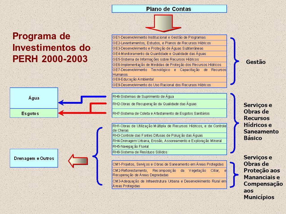 Programa de Investimentos do PERH 2000-2003