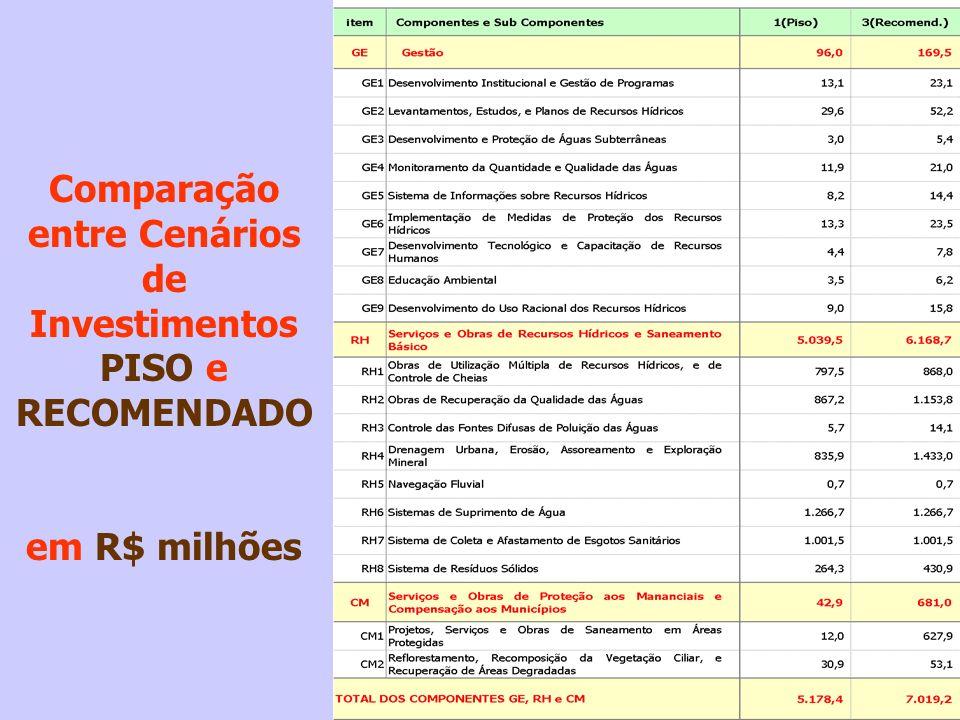 Comparação entre Cenários de Investimentos PISO e RECOMENDADO
