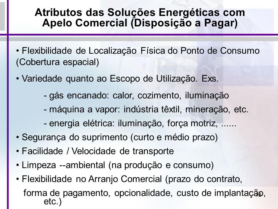 Atributos das Soluções Energéticas com Apelo Comercial (Disposição a Pagar)