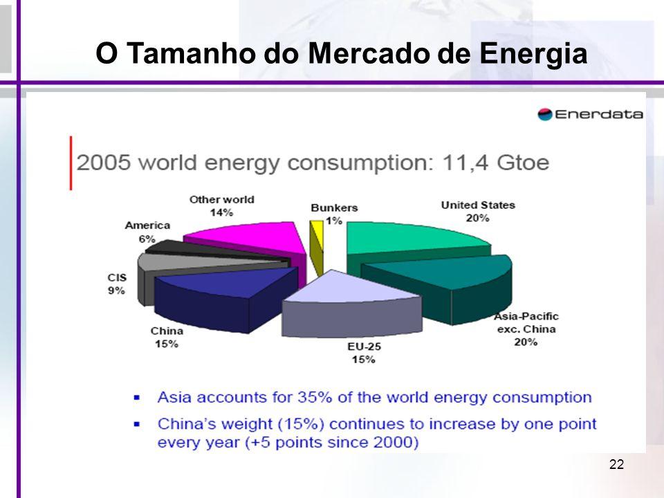 O Tamanho do Mercado de Energia
