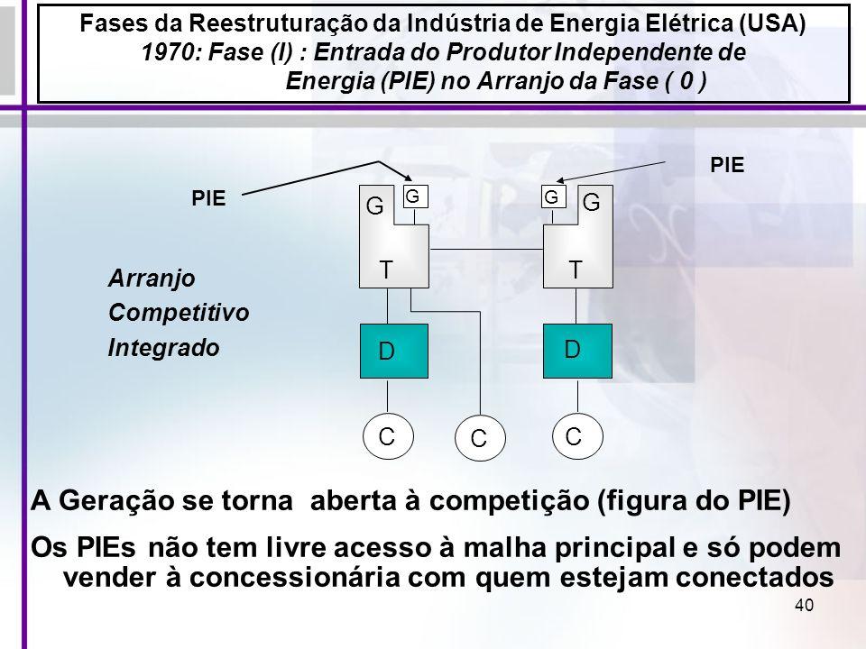 Fases da Reestruturação da Indústria de Energia Elétrica (USA)