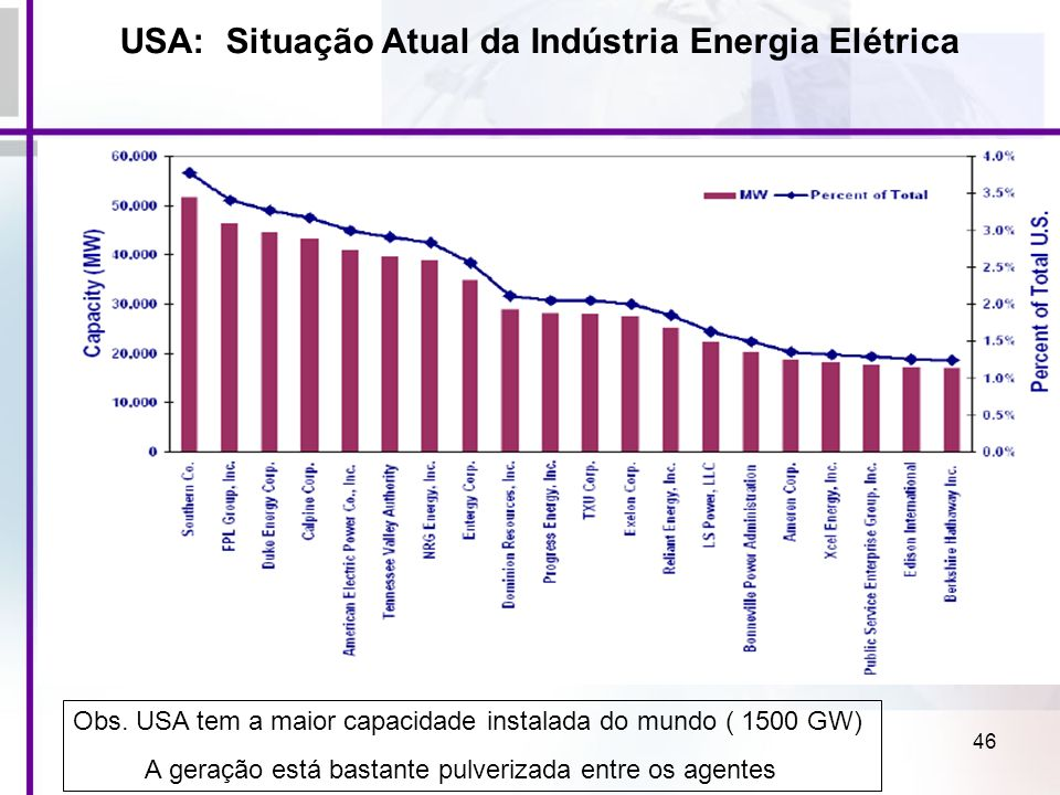 USA: Situação Atual da Indústria Energia Elétrica