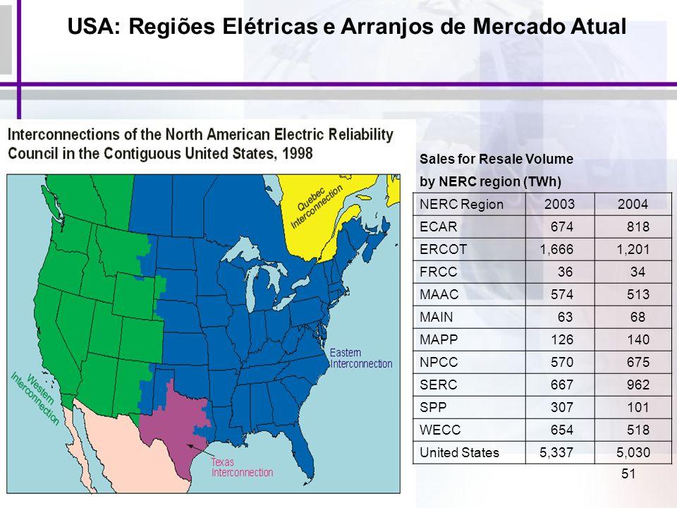 USA: Regiões Elétricas e Arranjos de Mercado Atual