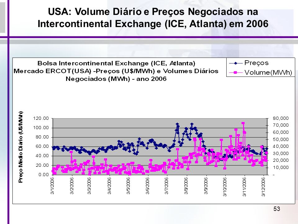 USA: Volume Diário e Preços Negociados na Intercontinental Exchange (ICE, Atlanta) em 2006