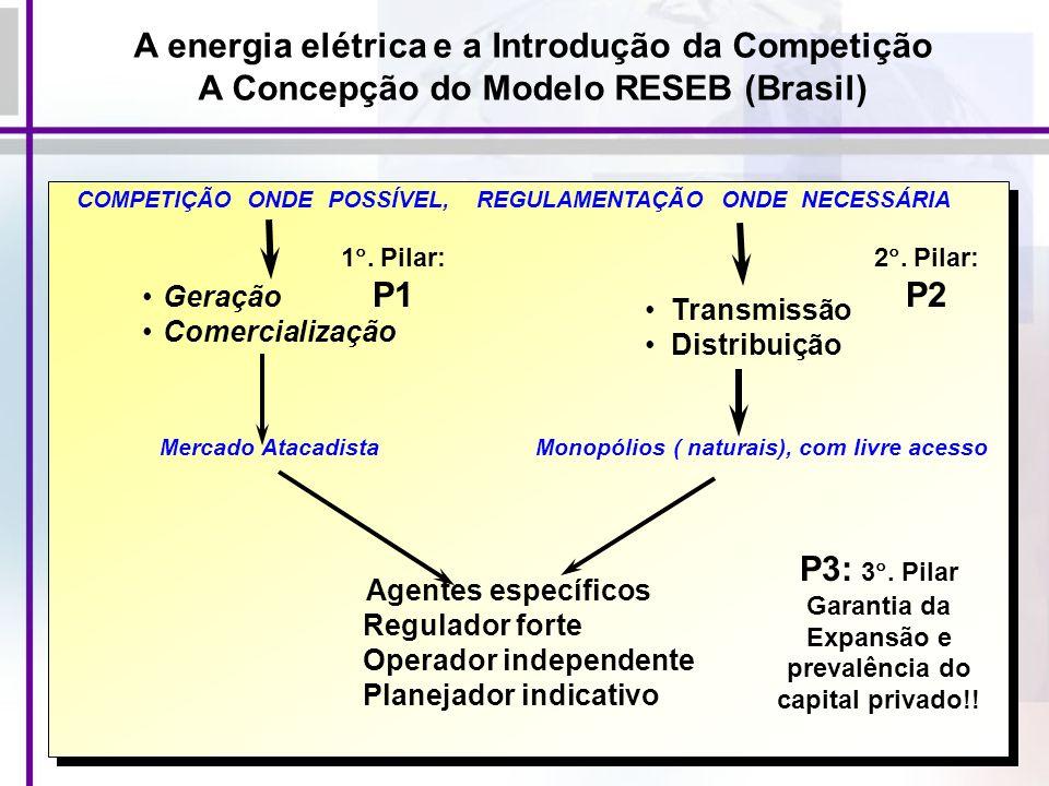 A energia elétrica e a Introdução da Competição