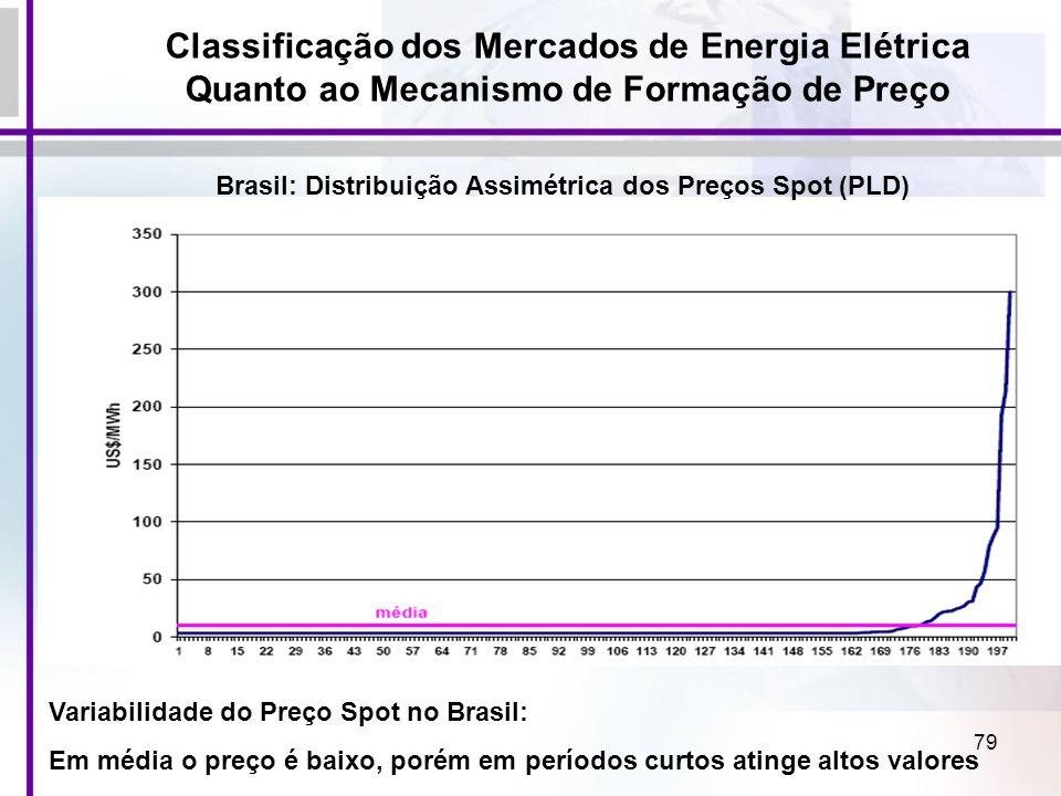 Classificação dos Mercados de Energia Elétrica