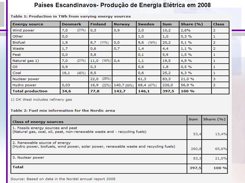 Países Escandinavos- Produção de Energia Elétrica em 2008