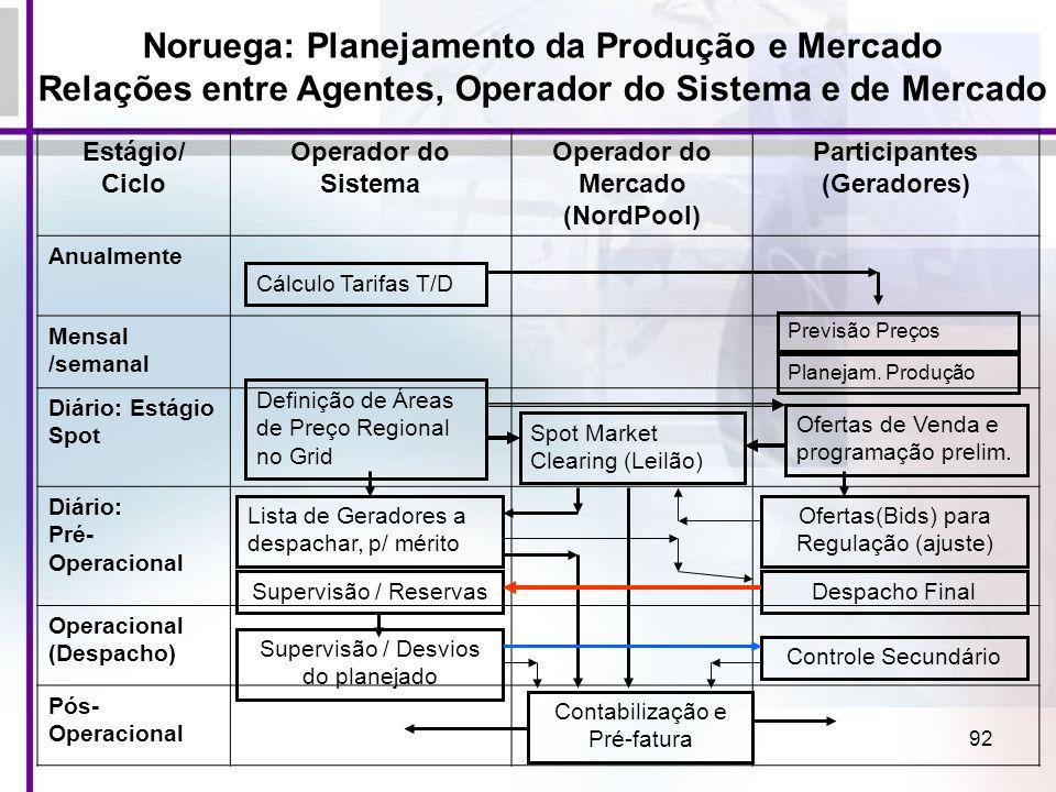 Noruega: Planejamento da Produção e Mercado
