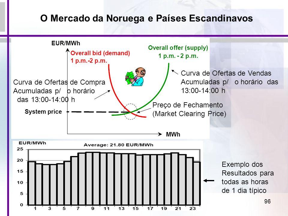 O Mercado da Noruega e Países Escandinavos