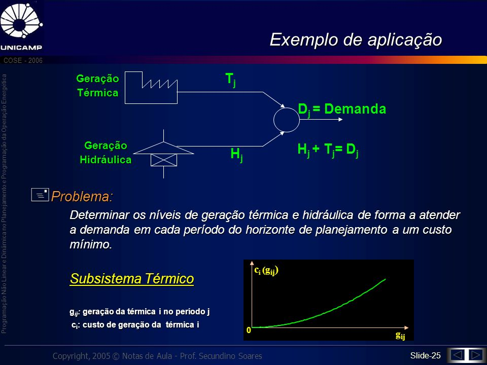 Exemplo de aplicação Tj Dj = Demanda Problema: Hj + Tj= Dj Hj