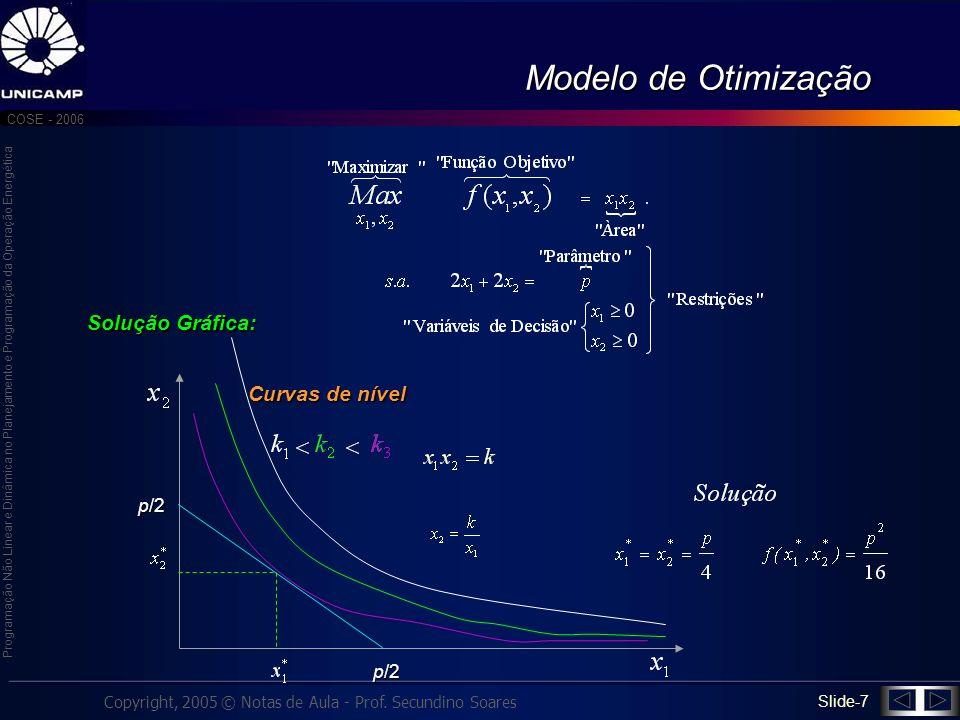 Modelo de Otimização Solução Gráfica: Curvas de nível p/2 p/2