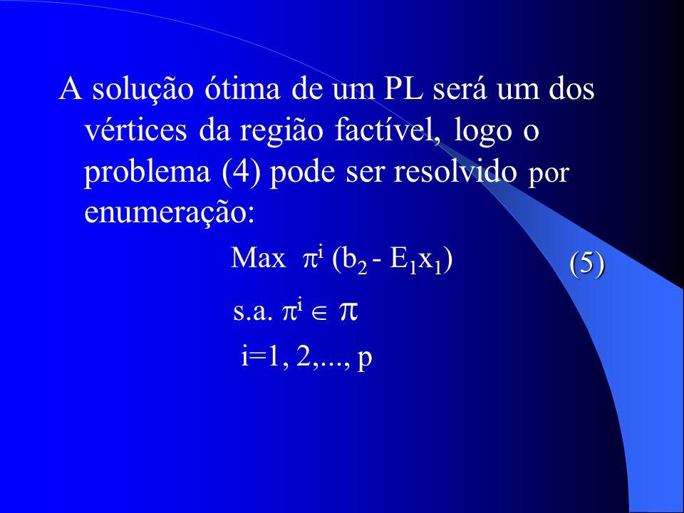 A solução ótima de um PL será um dos vértices da região factível, logo o problema (4) pode ser resolvido por enumeração: