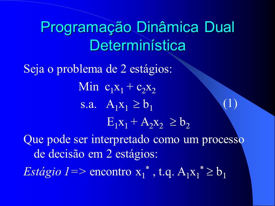 Programação Dinâmica Dual Determinística