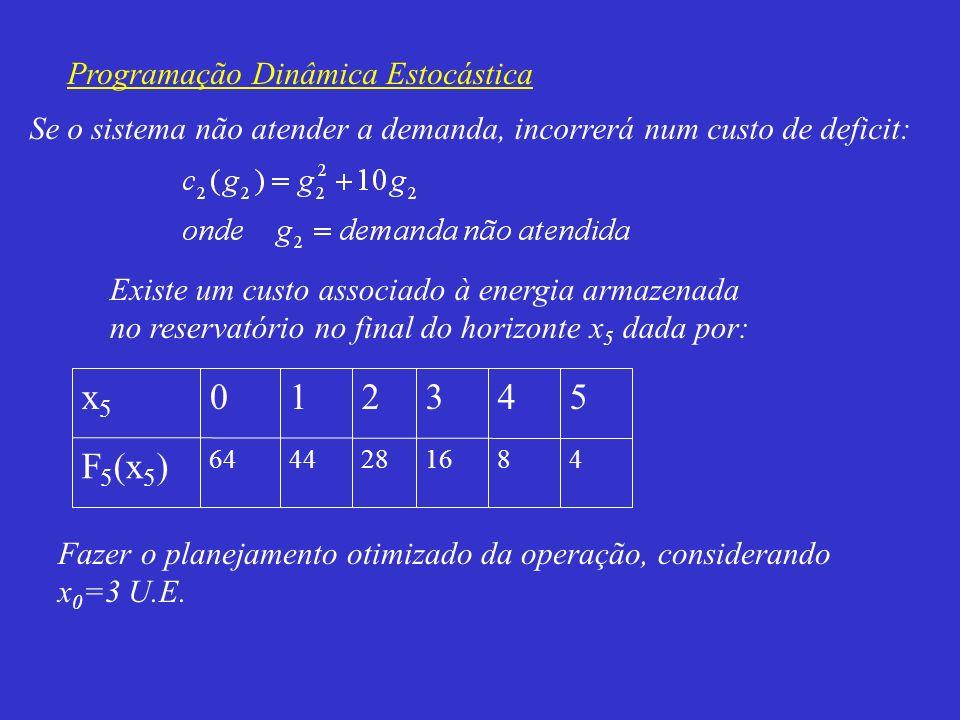 F5(x5) 5 3 2 1 x5 Programação Dinâmica Estocástica