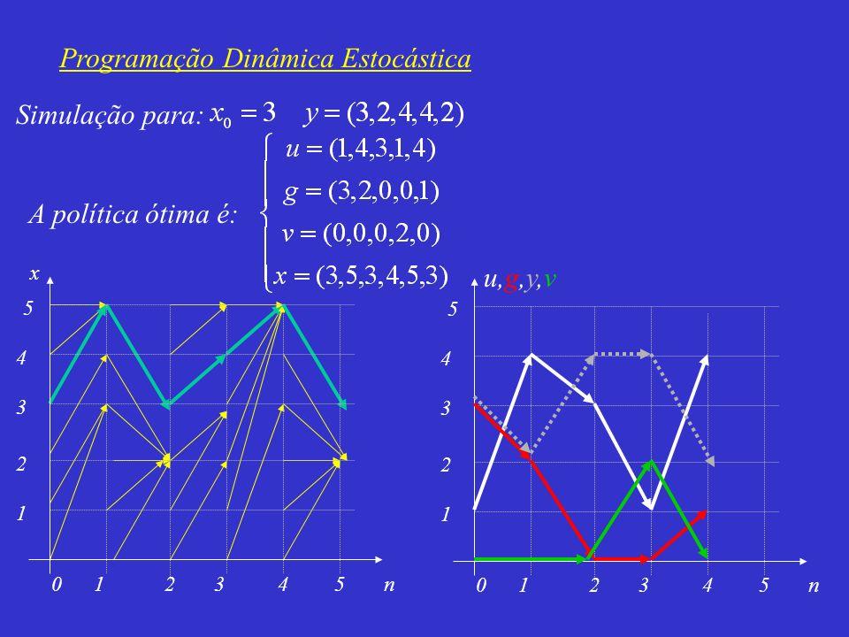 Programação Dinâmica Estocástica